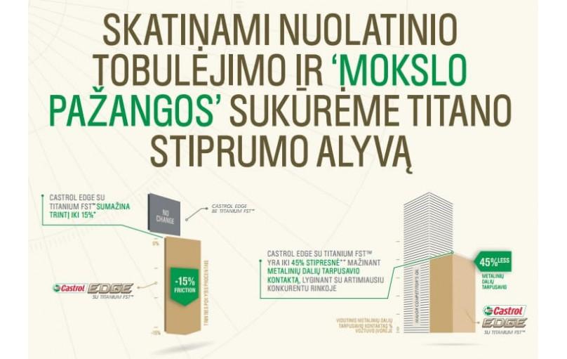 Castrol EDGE Titanium FST™ Alyva